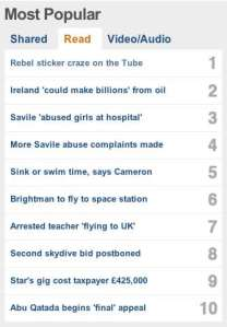 Image of Most Popular list on BBC website 10th Oct 2012
